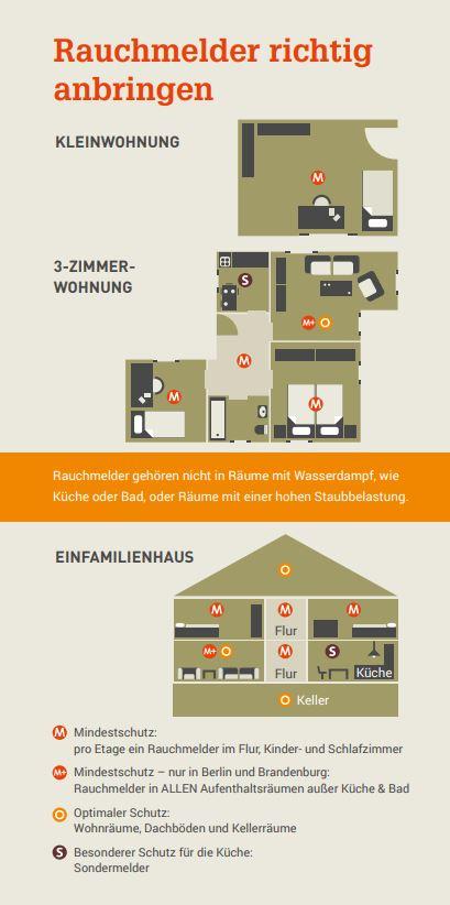 Quelle: rauchmelder-lebensretter.de